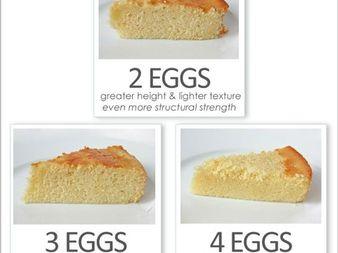 Колко точно са важни яйцата в печенето?