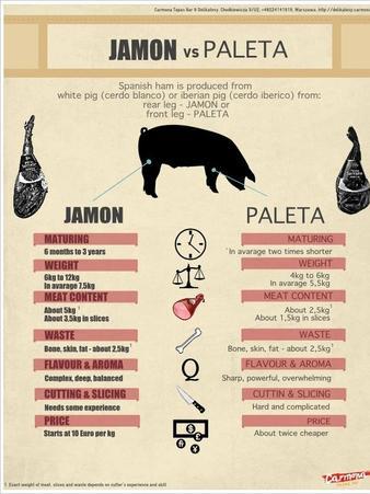 Битката на деликатесите: Хамон vs Палета